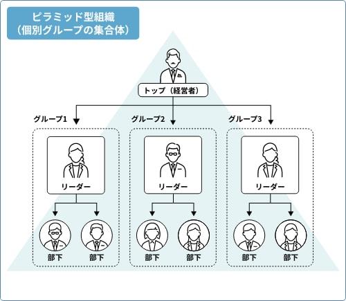 従来のピラミッド型