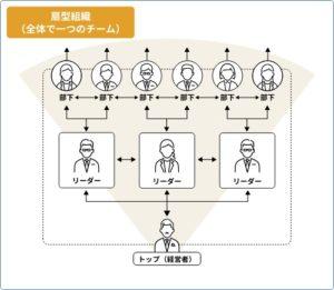 社員の意識改革と組織風土づくりに役立つ「扇形型の組織」